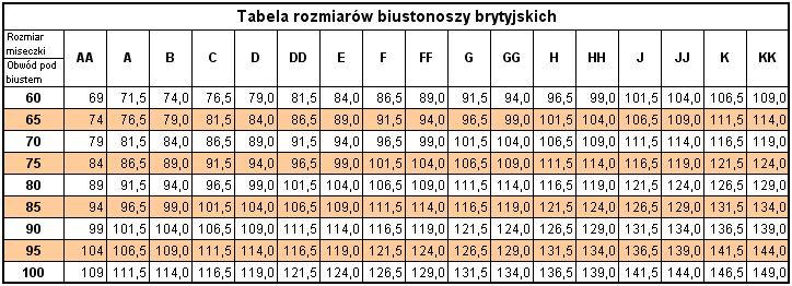 Jak ustalić wielkość miseczki? Różnica pomiędzy obwodem w biuście, a obwodem pod biustem stanowi wielkość mieseczki. Obwód w biuście - Obwód pod biustem = Wielkość miseczki.